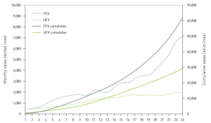 Plug-in Electric Vehicle (PEV) sales compared to Hybrid Electric Vehicle sales over the 24 months following their market introduction (US DoE)