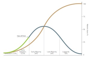 Rogers' technology adoption curve, where the brown line depicts the increase in market share over time, and the green/blue line depicts the distribution in market share amongst buyer types