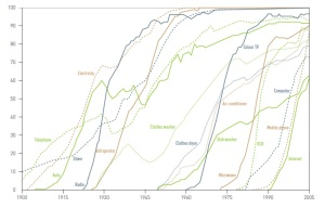 Technology adoption curves for a range of modern innovations