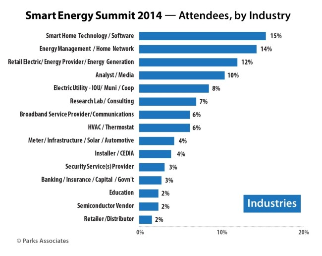 SES 2014 attendee breakdown